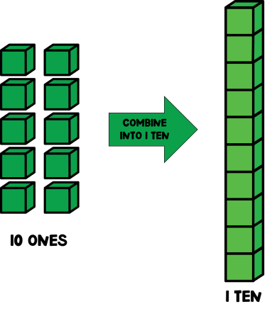 Base 10 place value system using green cubes to represent tens and ones