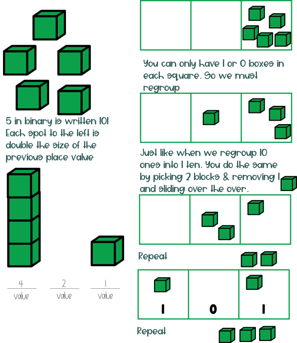 Green cubes used to explain regrouping for teaching binary to elementary students