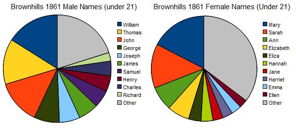brownhills 1861 u 21 names
