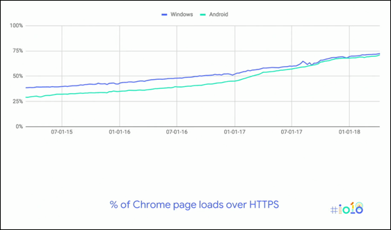chrome-https-traffic-report