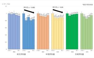 大豆発酵食品は死亡率を下げる