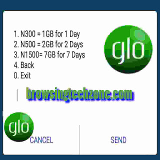 Glo 7GB For 1,500 Naira
