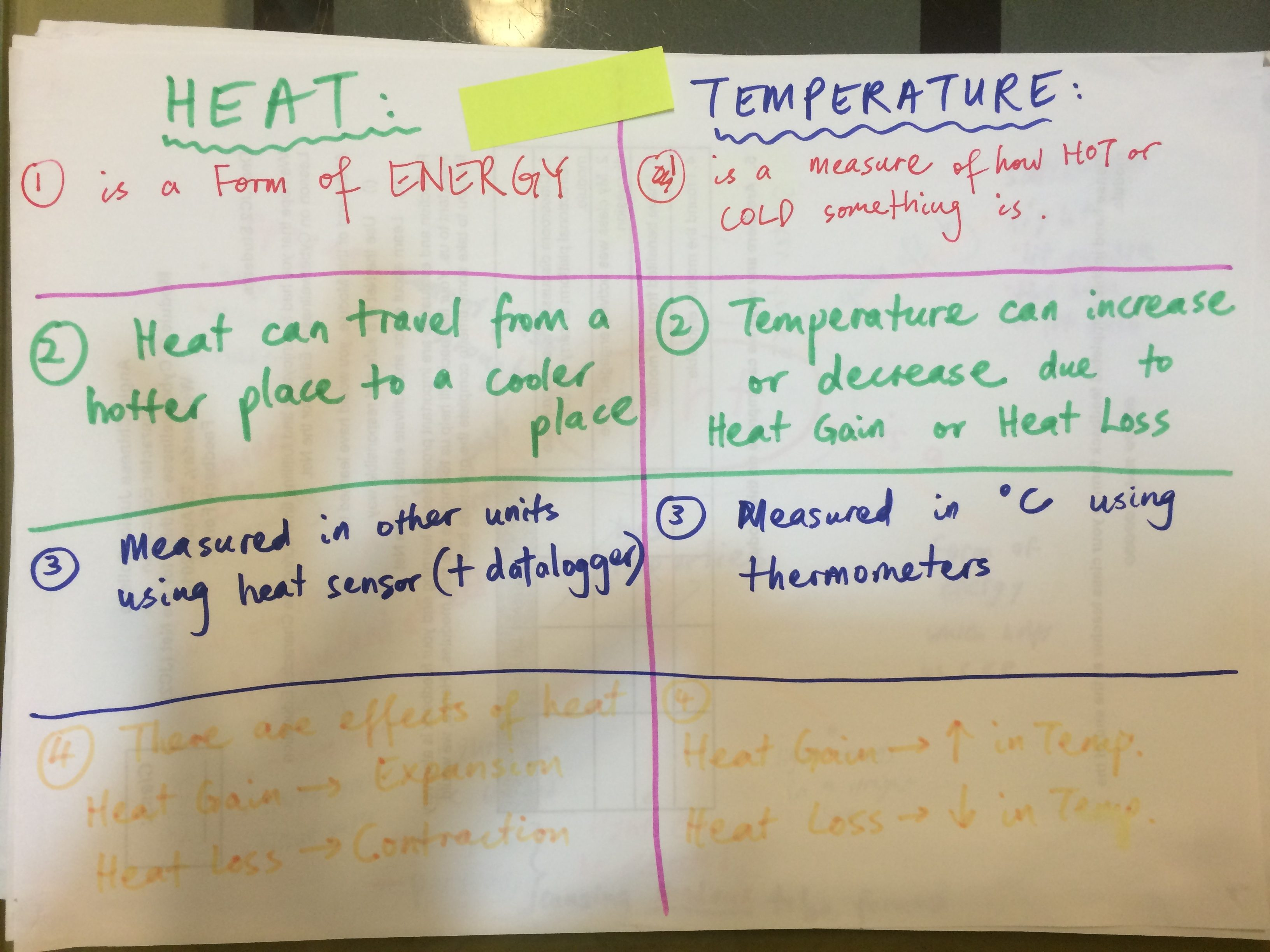 Heat Vs Temperature Mind Map