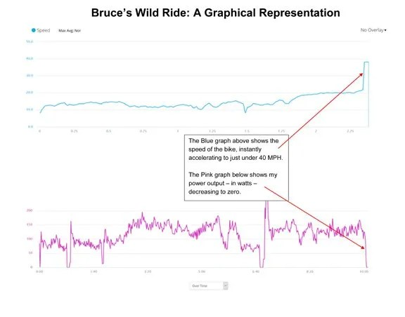 Graph of Bruce's Accident