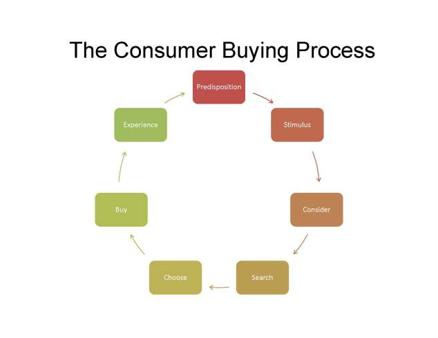 The_Consumer_Buying_Process