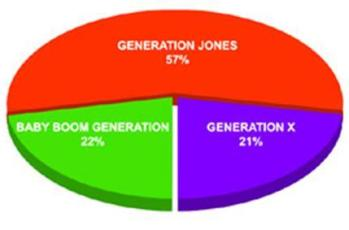 Gen Jones Pie Chart