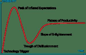 gartner hype graph