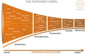purchase funnel graphic
