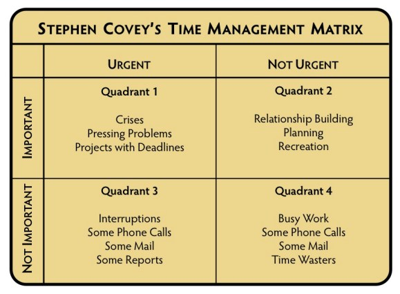 List covey time matrix