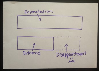 expectations outcome disappointment 1