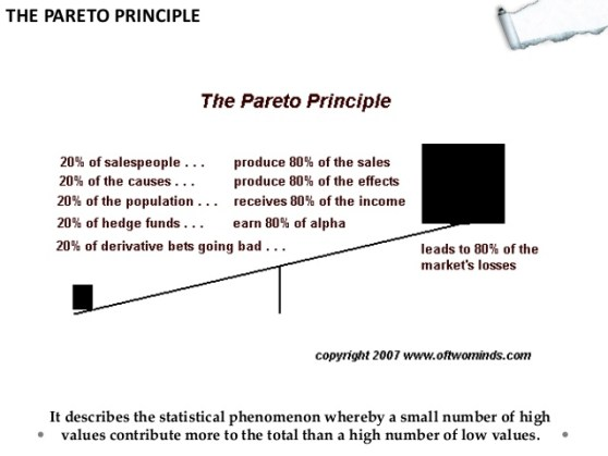 pareto and sales telaffects