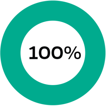100 percent stop go