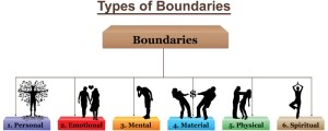 types-of-boundaries