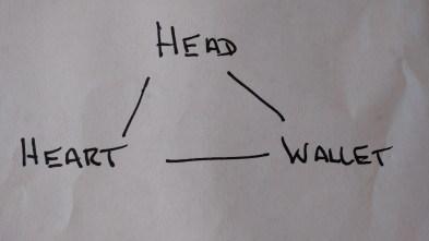 head-heart-wallet-home-message