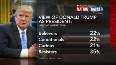 CBS oblivious Trump skeptics view organization