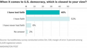 losing faith in democracy
