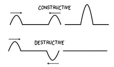 constructive destructive business progress