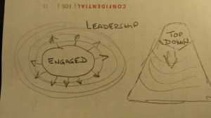 leadership sloppy top down engage busy