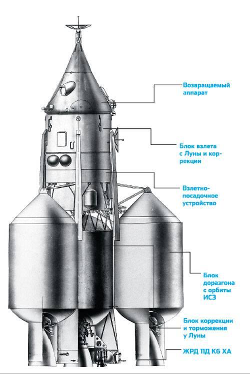 LK-700 embarcada con etapas auxiliares de inyección trans-lunar (Blok-1). (Fuente: Daniel Marín)