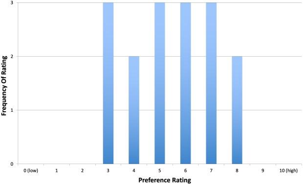 15_THCTahoma2017_preference