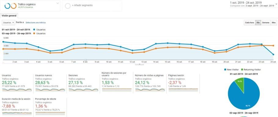 Mejora del tráfico orgánico tras las optimizaciones SEO y el último update de Google de septiembre de 2019