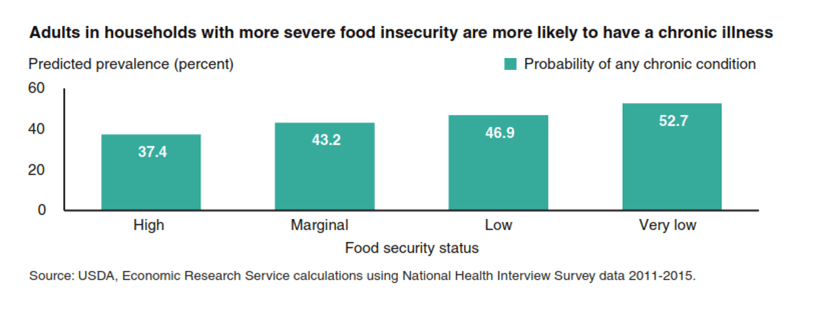 Food Insecure Graph