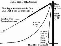 sloper antenna