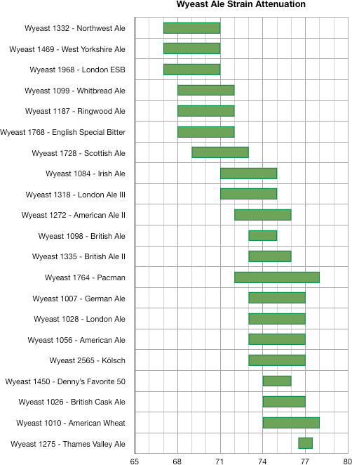 Chart sowing relative attenuation ranges of various Wyeast ale yeasts strains