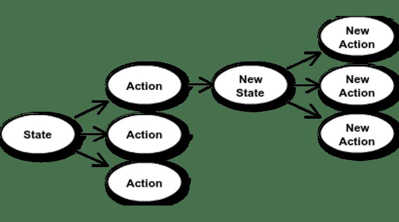 The SARSA algorithm.