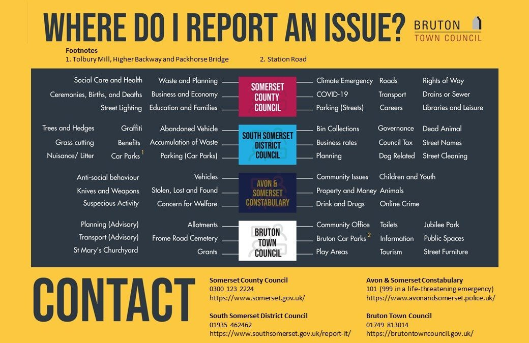 Where to Report an Issue?