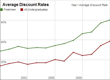 College discount rates, rising