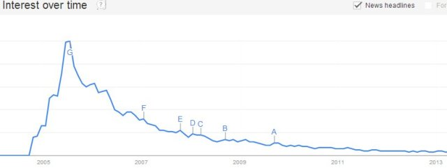 """Google Trends for """"podcasting"""", 2005-2013"""