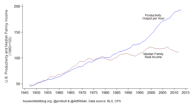 Productivity vs median income