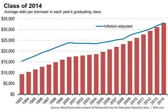 Wall Street Journal on 2014 student debt
