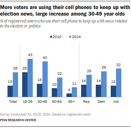 mobile phones_elections_2014-11-03 Pew