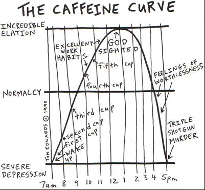 the caffeine curve, a cartoon