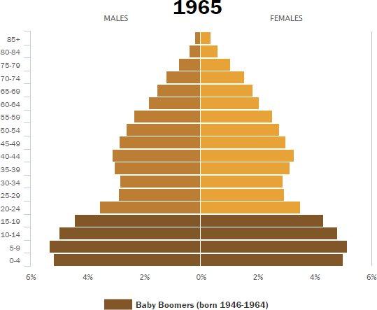 demographics_Pew_2014_1965