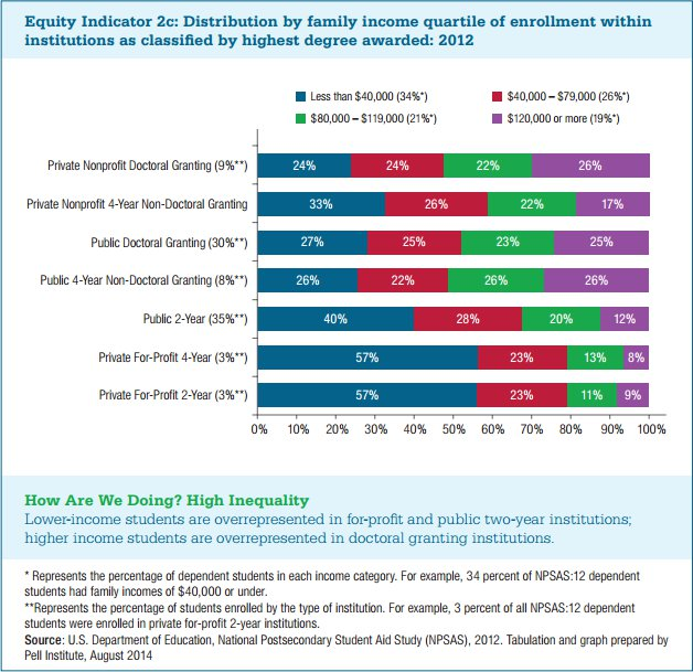 enrollment by institution and family wealth
