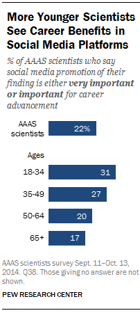 scientists using social media, by demographics