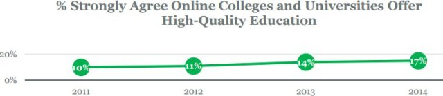 Gallup poll: American attitudes towards online education in 2015