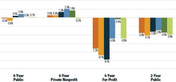 Estimated National Enrollment by Sector