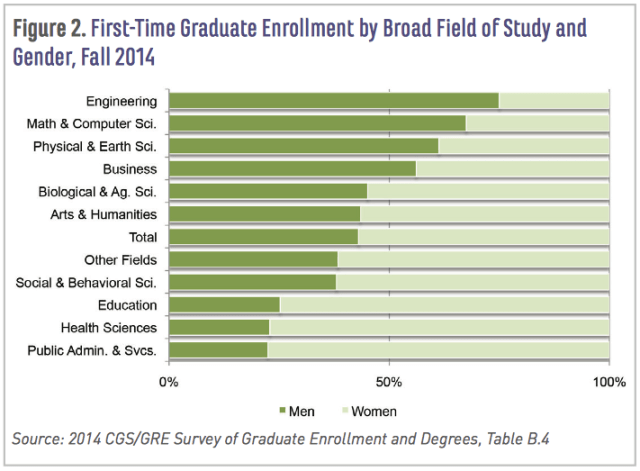 First-Time Graduate Enrollment by Broad Field of Study and Gender, Fall 2014; CGS study