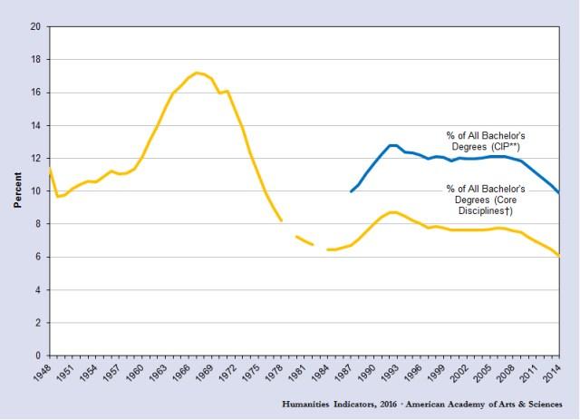English majors as proportion 1948-2014