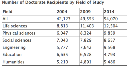 PhDs by domains