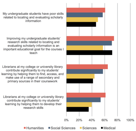 Faculty perceptions of student information literacy