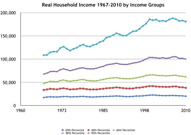 American incomes, 1967-2014