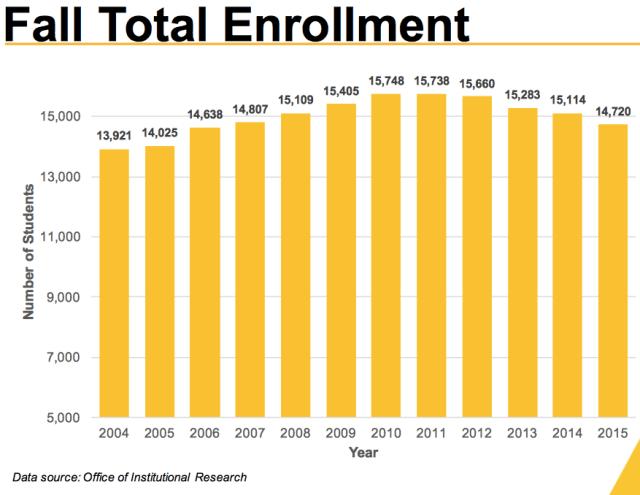 NKU Total Enrollment