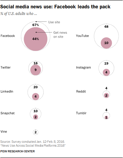 % of adults who use social media for news
