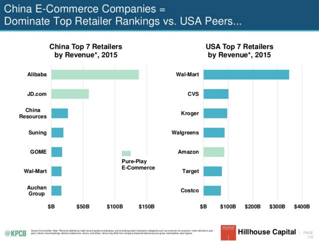 China versus USA retailers - Meeker
