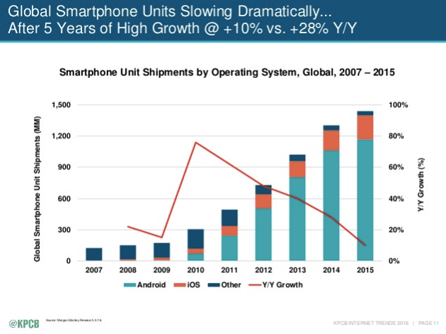 Smartphone OSes from 2007-2015 - Meeker